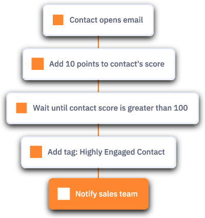 Contact Opens Email Automation