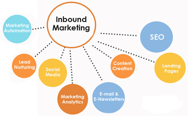 Upswing digital Marketing Touchpoints